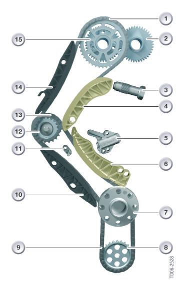 lanac elementi